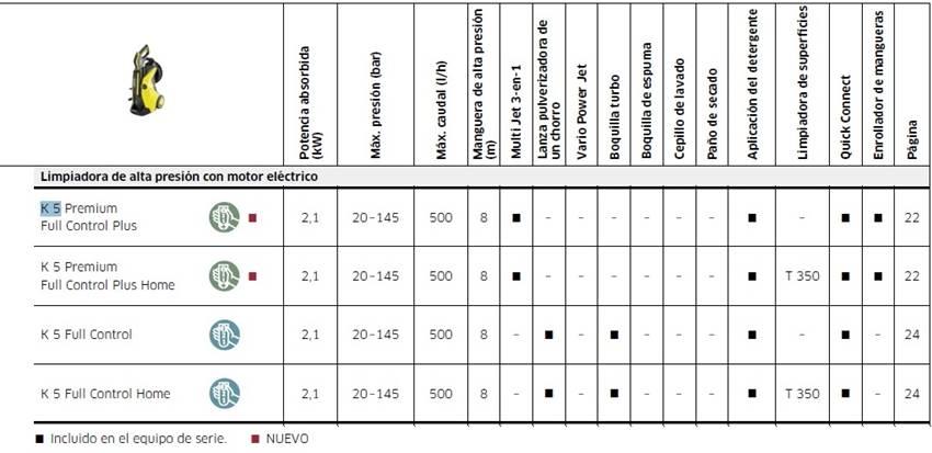 Características técnicas de la karcher k5 Full Control y la Premium Full Control.
