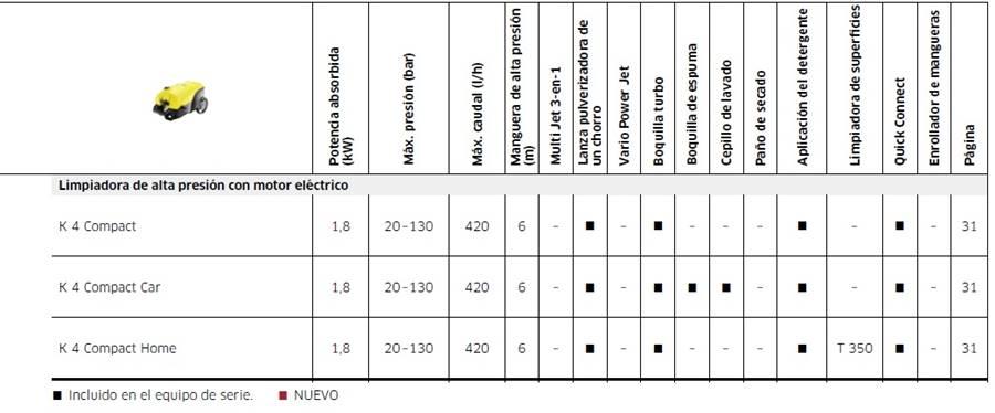 Hidrolimpiadora - Características Técnicas de la Karcher K4 Compact