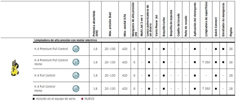 Características Técnicas de la hidrolimpiadora Karcher K4 Full Control y de la Premium.