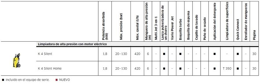 Características Técnicas de la hidrolimpiadoraKarcher K4 Silent.