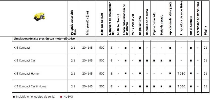 Características técnicas de la hidrolimpiadora karcher k5 Compact.