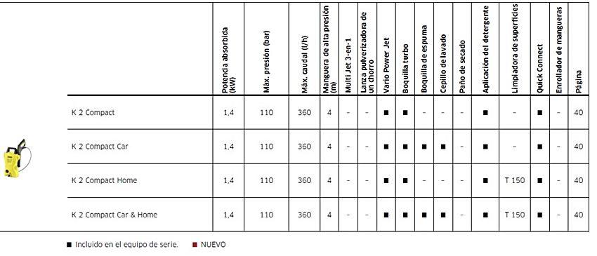 Datos Técnicos de la Hidrolimpiadora Karcher K2 compact