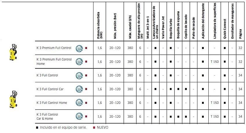Karcher - Datos técnicos de la hidrolimpiadora K3