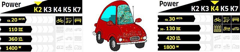 Karcher K2 limpia tu coches perfectamente