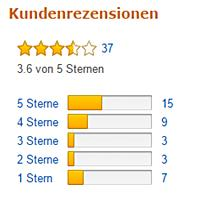 Rating de la Karcher SC5 Amazon Alemania