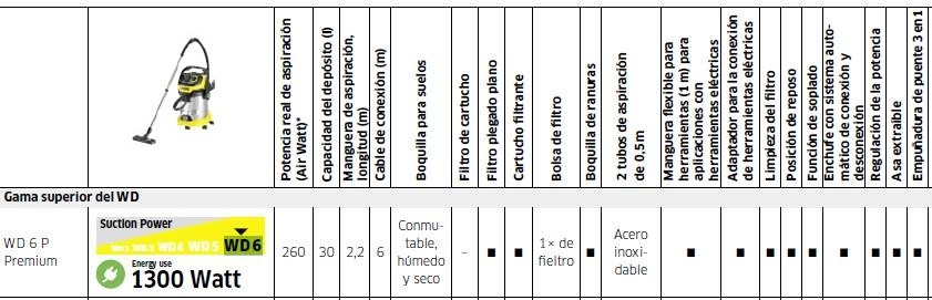 Caracteristicas tecnicas del aspirador karcher wd6 - ventakarcher
