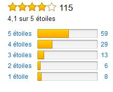 Rating Karcher WD6 Amazon Francia.