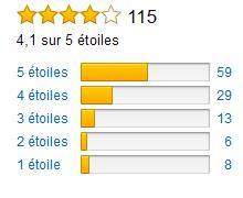 Rating Karcher WD6 Amazon Francia.