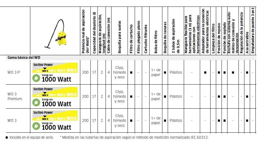 Características técnicas aspirador gama WD3 - ventakarcher