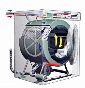 Centrifugado de la lavadora