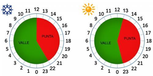 Discriminación horaria - Cuándo es más barato poner la lavadora
