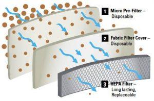 Fucionamiento de un filtro HEPA