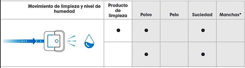Tipo de movimiento y recomendación de uso para el tipo de limpieza en humedo del irboto braava jet 240